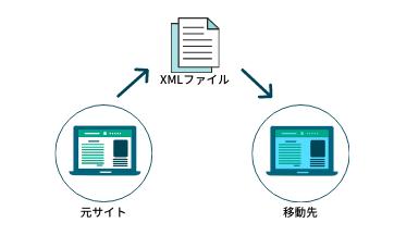 元サイトからXMLファイルをエクスポートして、移動先サイトにインポート