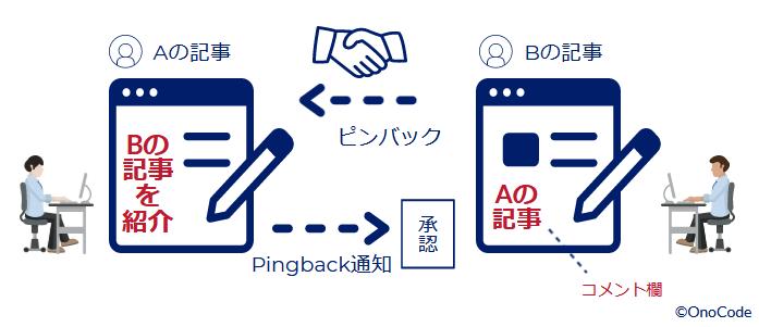 ピンバック(Pingback)機能