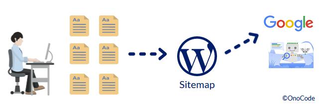 Google Search Console|WordPressでサイトマップの登録と更新