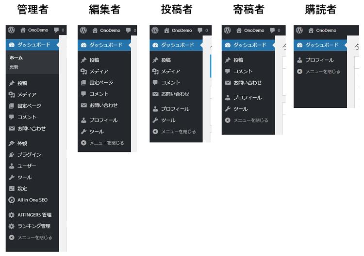 各権限のWordPress管理画面