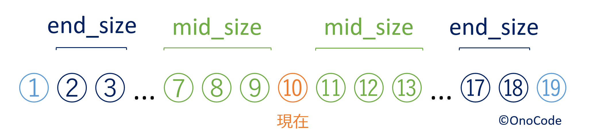mid size とend sizeの説明