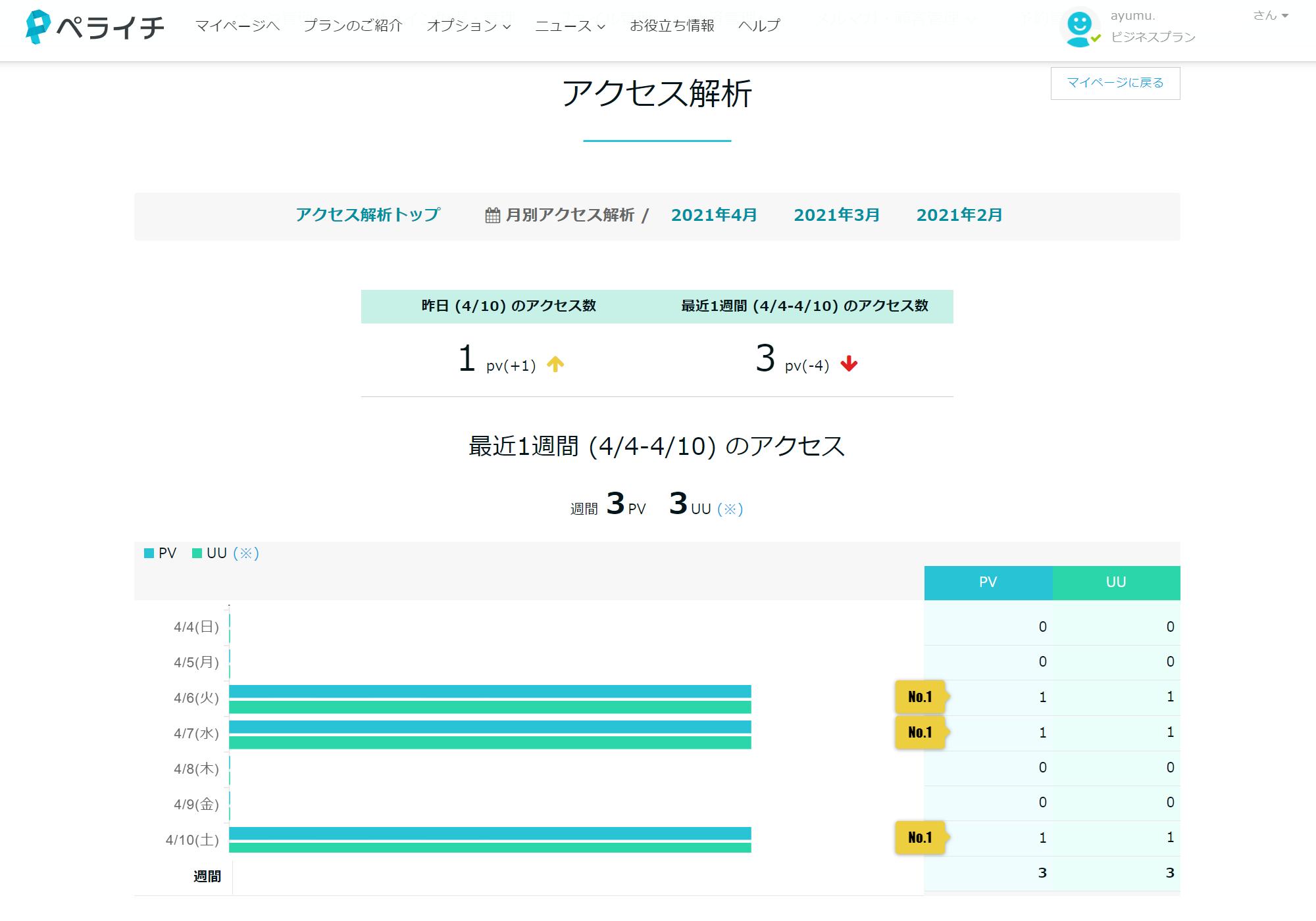 ペライチのアクセス解析画面